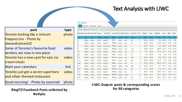 case analysis of facebook Facebook, inc is an internet corporation which runs the social networking website facebook facebook became a public company after its record initial public offering (ipo) on february 2012 facebook is the largest social networking website and has more than a billion active users.