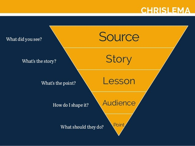 CHRISLEMA Source Story Lesson Audience Point What did you see? What's the story? What's the point? How do I shape it? What...
