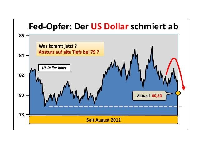 80 82 84 Seit August 2012 78 86 Fed-Opfer: Der US Dollar schmiert ab Was kommt jetzt ? Absturz auf alte Tiefs bei 79 ? US ...
