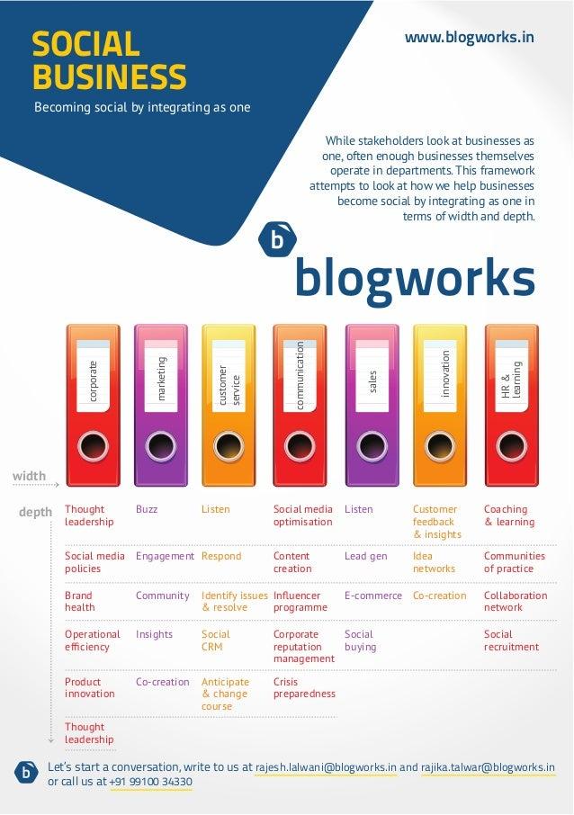 SOCIAL                                                                                     www.blogworks.in  BUSINESS   Be...