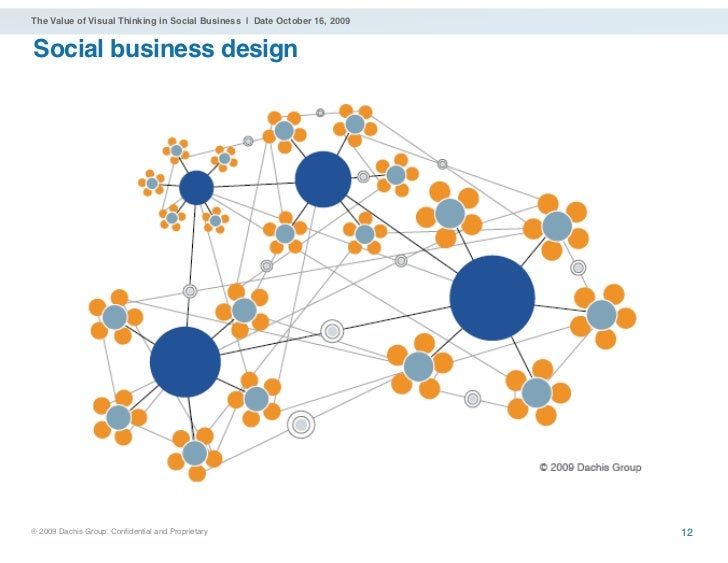 The Value of Visual Thinking in Social Business | Date October 16, 2009   Social business design     ® 2009 Dachis Group. ...