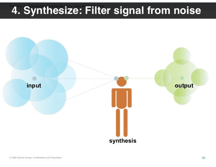 The Value of Visual Thinking in Social Business | Date October 16, 2009    4. Synthesize: Filter signal from noise        ...
