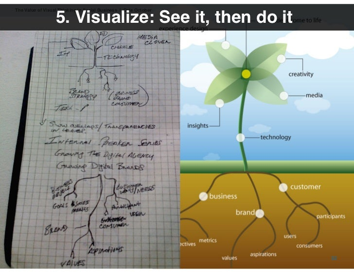 The Value of Visual Thinking in Social Business | Date October 16, 2009                        5. Visualize: See it, then ...
