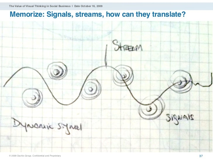 The Value of Visual Thinking in Social Business | Date October 16, 2009   Memorize: Signals, streams, how can they transla...