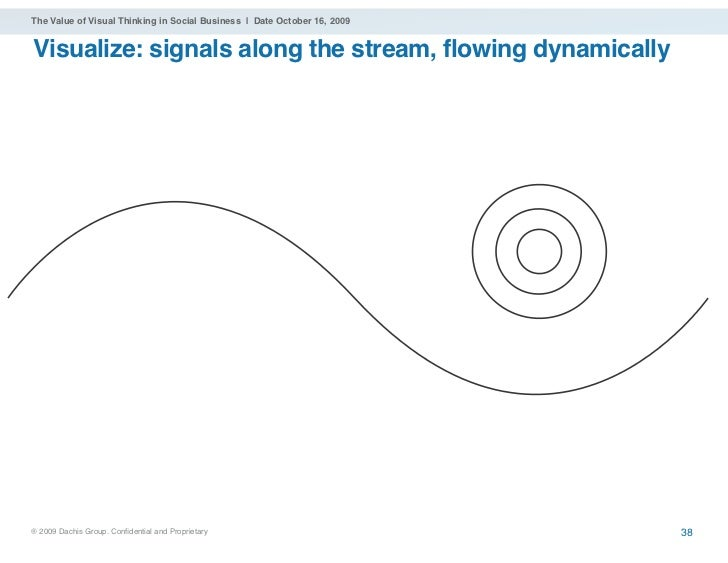 The Value of Visual Thinking in Social Business | Date October 16, 2009   Visualize: signals along the stream, flowing dyn...