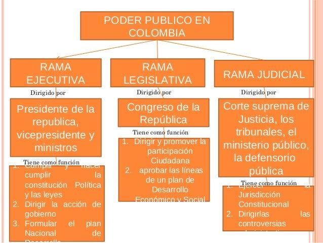 Corte constitucional: es la entidad judicial encargada de velarpor la integridad y la supremacía de la Constitución.Consej...