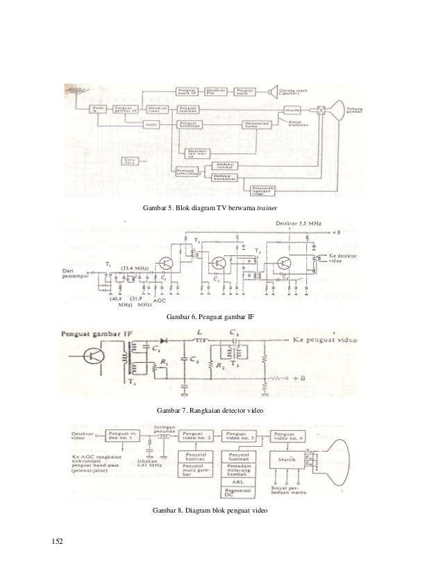 Blok video tv warna sistem catu penerima tv berwarna 5 152 gambar 5 blok diagram ccuart Choice Image