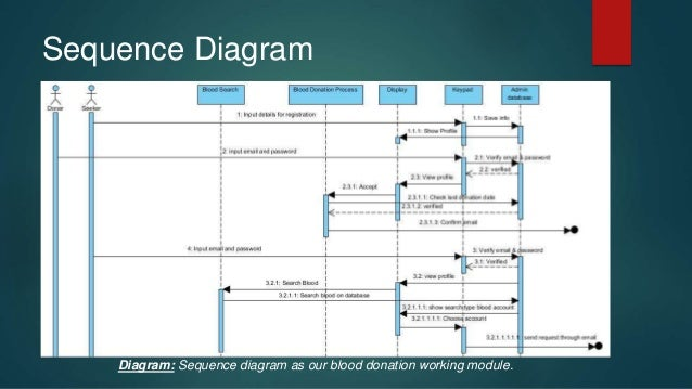 Blood bank sequence diagram diagram sequence diagram as our blood donation ccuart Choice Image