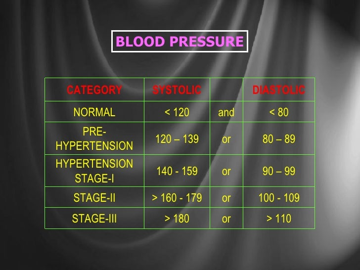 BLOOD PRESSURE > 110 or > 180 STAGE-III 80 – 89 or 120 – 139 PRE-HYPERTENSION < 80 and < 120 NORMAL 100 - 109 or > 160 - 1...