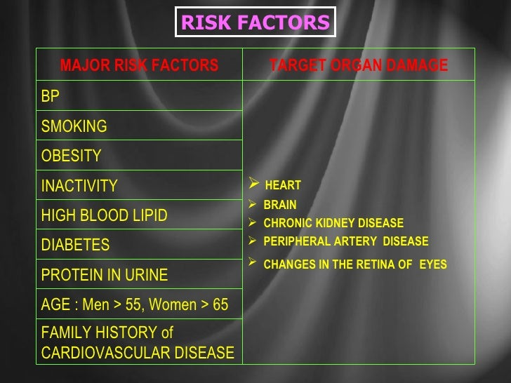 RISK FACTORS FAMILY HISTORY of CARDIOVASCULAR DISEASE INACTIVITY OBESITY SMOKING AGE : Men > 55, Women > 65 HIGH BLOOD LIP...