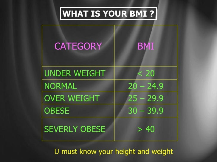 WHAT IS YOUR BMI ? U must know your height and weight 30 – 39.9 OBESE 20 – 24.9 NORMAL BMI > 40 SEVERLY OBESE 25 – 29.9 OV...