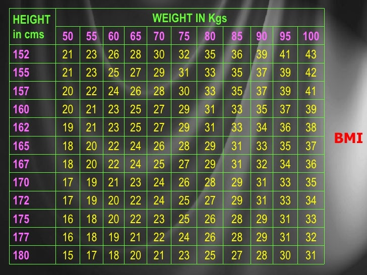 BMI WEIGHT IN Kgs HEIGHT in cms 35 33 31 29 28 26 24 23 21 19 17 170 36 34 32 31 29 27 25 24 22 20 18 167 39 37 35 33 31 2...
