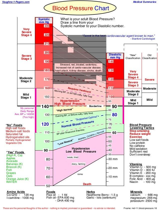 Blood pressure chart – Blood Pressure Chart
