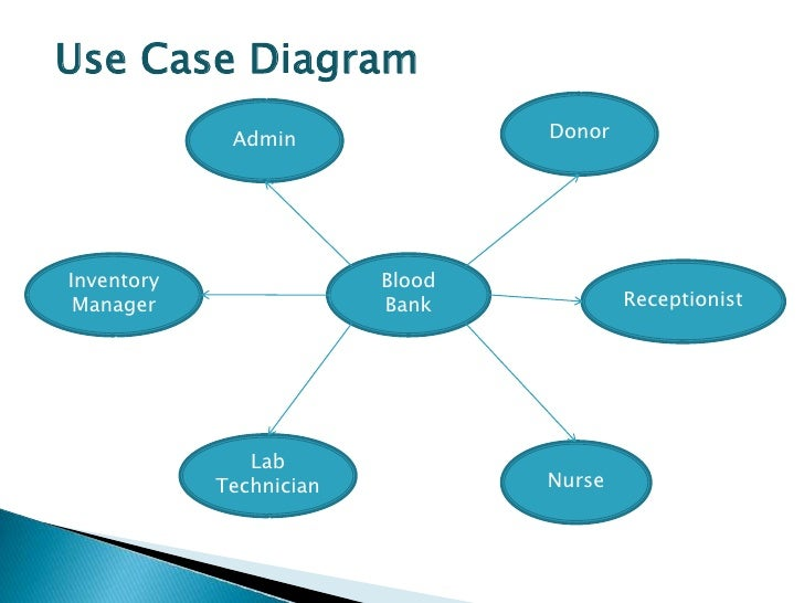 Blood bankweb application use case diagram admin donorinventory blood manager bank ccuart Gallery