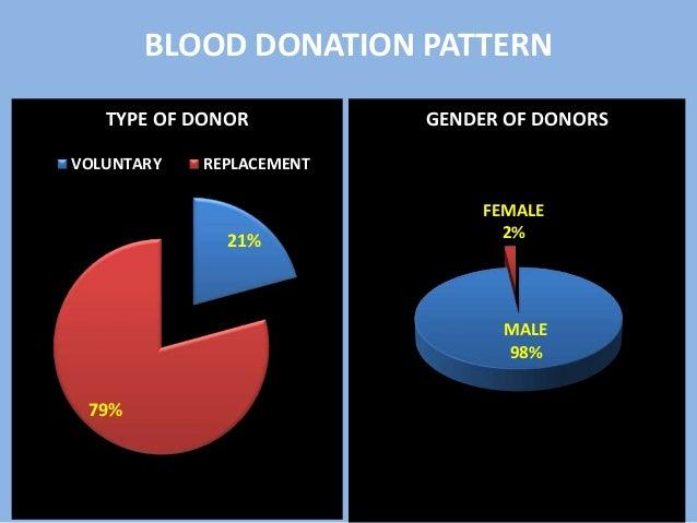 Blood bank audit 2016 Slide 3