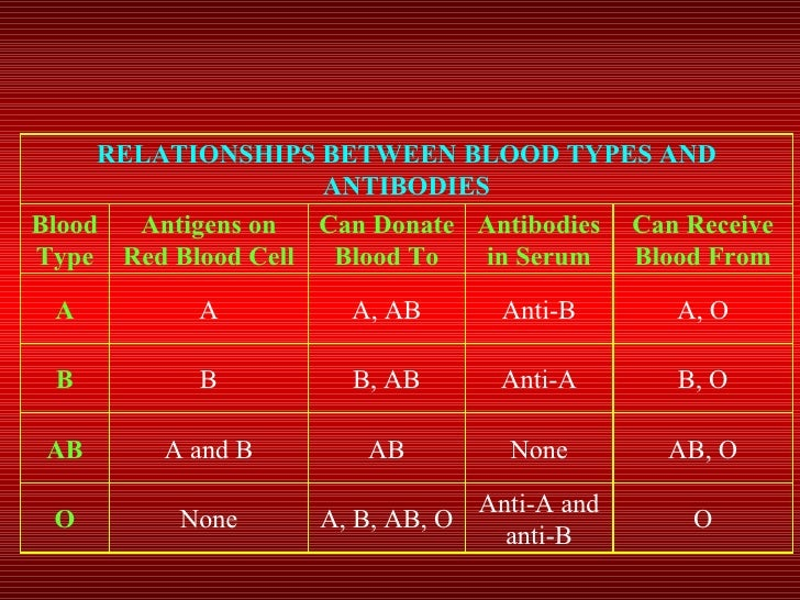 disorders of the blood The most common anxiety disorders are specific phobias besides generalized  anxiety disorder, other anxiety disorders include separation anxiety, selective.