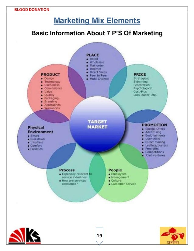 7P's of Marketing Mix