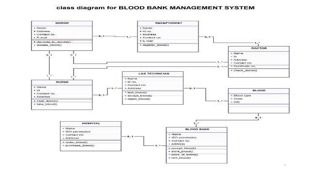 Blood donation management