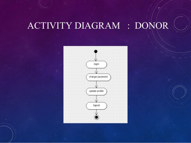 blood donation ppt Changes of State Diagram