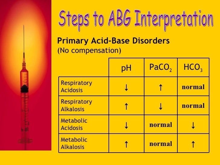 abgs made easy While non-invasive monitoring of pulmonary function, such as pulse oximetry, is simple, effective and increasingly widely used, pulse oximetry is no substitute for arterial blood gas analysis ,  pulse oximetry is solely a measure of oxygen saturation and gives no indication about blood ph, carbon dioxide or bicarbonate concentrations [4] .