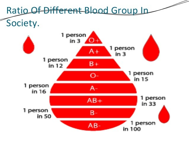Donate Blood Group