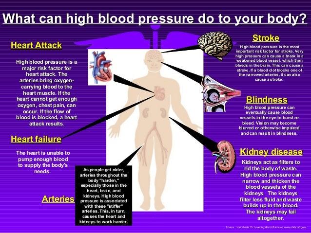 high blood pressure information, Skeleton