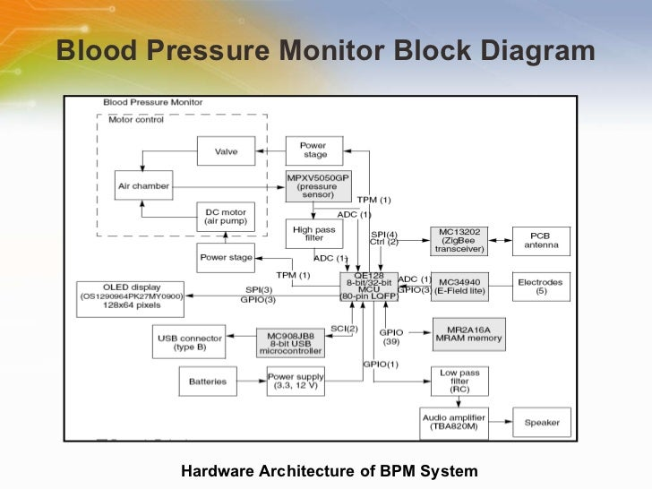 Solution On Portable Blood Pressure Monitor System
