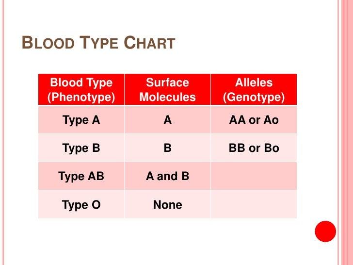 blood types. Black Bedroom Furniture Sets. Home Design Ideas