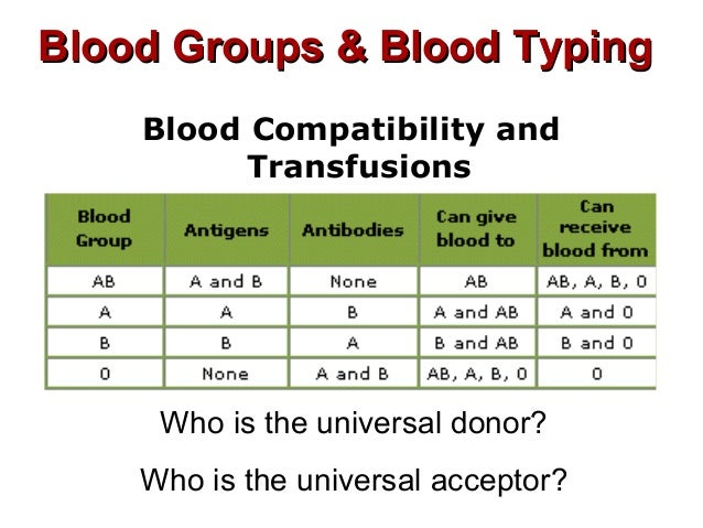blood group donor and acceptor chart: Blood typing