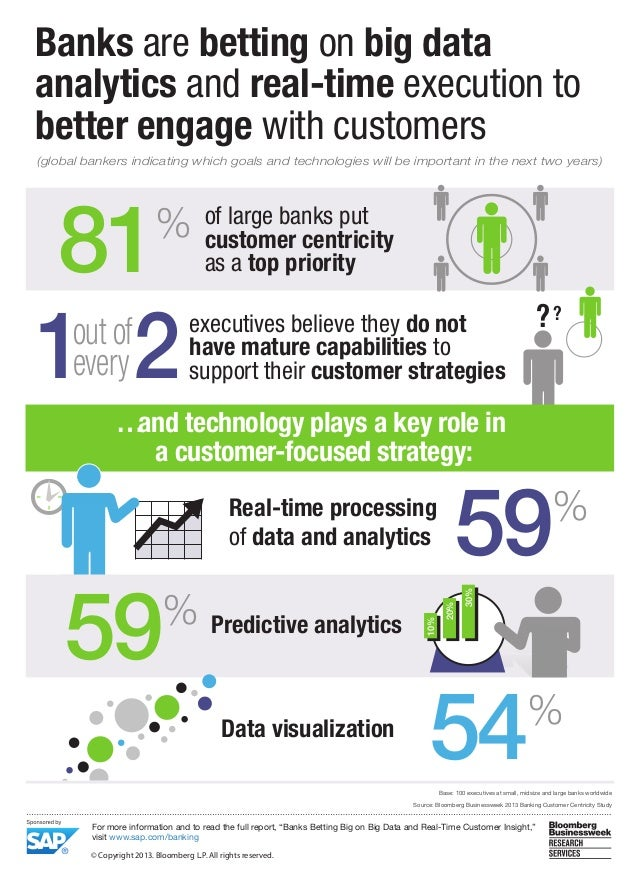 Banks are betting on big data analytics and real-time execution to better engage with customers (global bankers indicating...