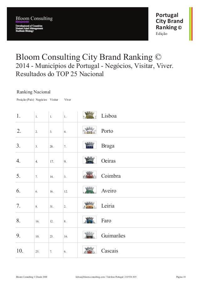 Edição Portugal City Brand Ranking© 1. 1. 1. 1. Lisboa 10. 25. 7. 6. Cascais 9. 10. 23. 16. Guimarães 8. 16. 12. 8. Faro 7...