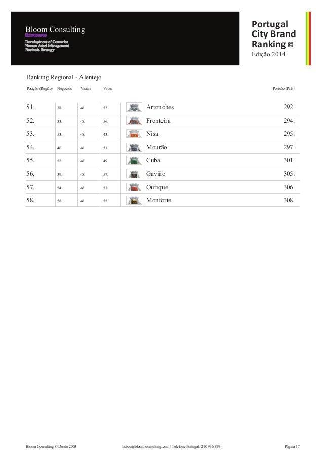 Edição 2014 Portugal City Brand Ranking© 51. 38. 48. 52. Arronches 292. 52. 33. 48. 56. Fronteira 294. 53. 53. 48. 43. Nis...