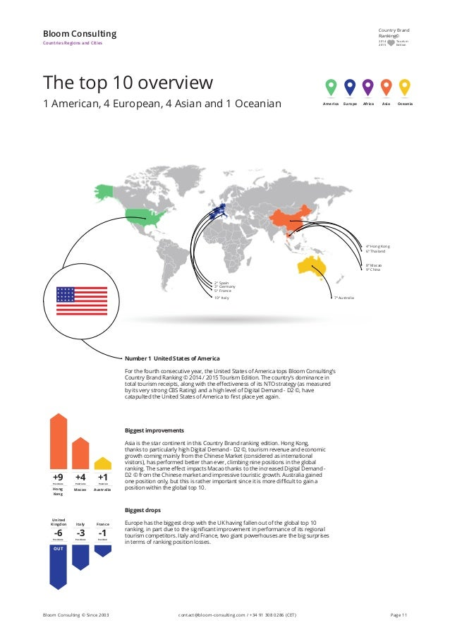 The top 10 overview 1 American, 4 European, 4 Asian and 1 Oceanian Bloom Consulting Countries Regions and Cities Number 1 ...