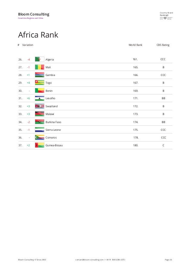 CCC26. -4 Algeria 161. Africa Rank Variation# CBS RatingWorld Rank Bloom Consulting Countries Regions and Cities B27. -1 M...