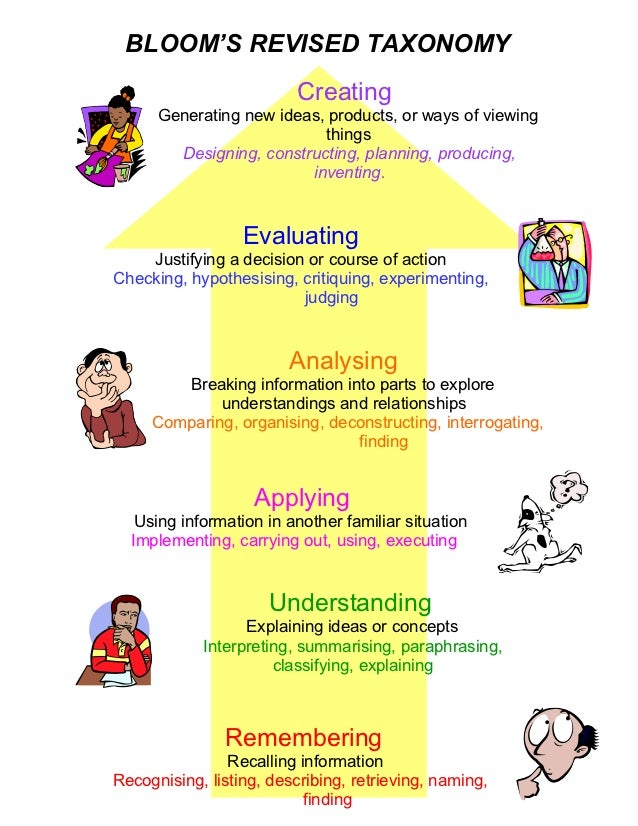 BLOOM'S REVISED TAXONOMY                          Creating      Generating new ideas, products, or ways of viewing        ...