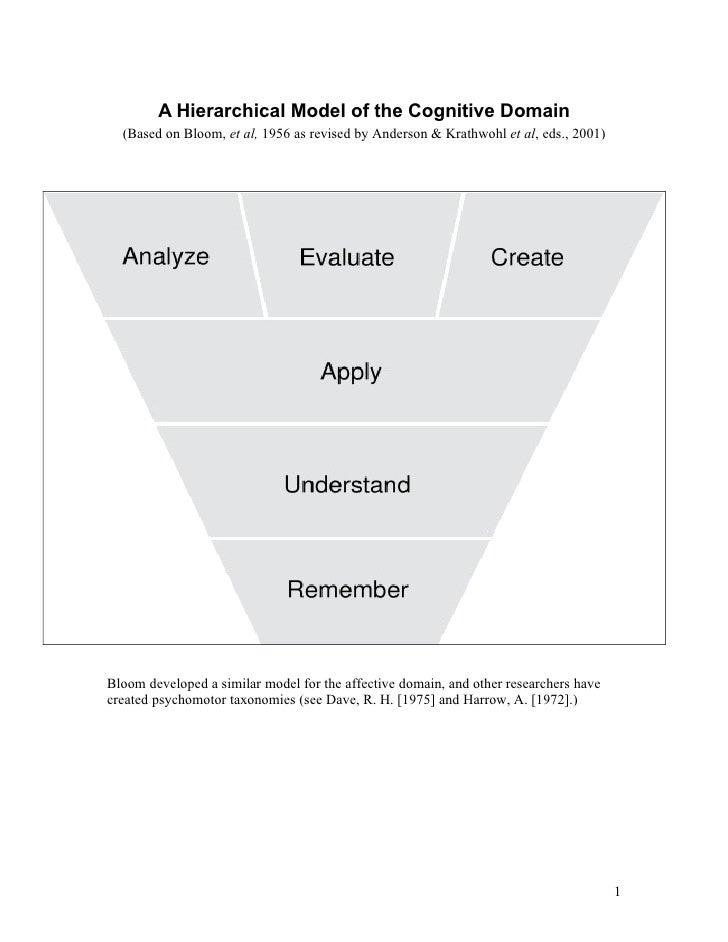 A Hierarchical Model of the Cognitive Domain   (Based on Bloom, et al, 1956 as revised by Anderson & Krathwohl et al, eds....
