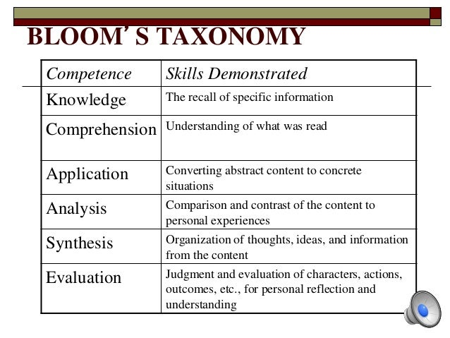 an analysis of the three different sections of blooms taxonomy A mechanism for the classification and categorization of different levels of learning bloom's taxonomy was created by a group of analysis is a key.
