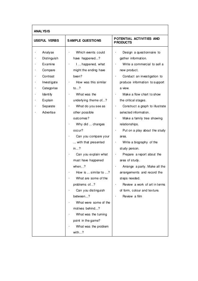 ANALYSIS USEFUL VERBS SAMPLE QUESTIONS POTENTIAL ACTIVITIES AND PRODUCTS · Analyse · Distinguish · Examine · Compare · Con...