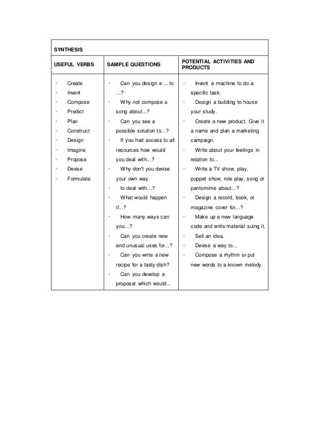 SYNTHESIS USEFUL VERBS SAMPLE QUESTIONS POTENTIAL ACTIVITIES AND PRODUCTS · Create · Invent · Compose · Predict · Plan · C...
