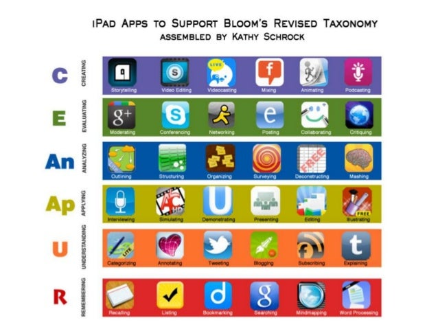 Bloom's Taxonomy Revised - Posters by Schrock