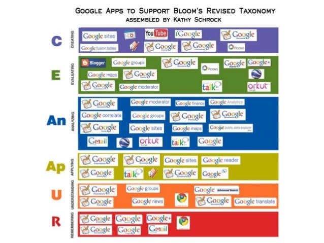 Bloom's Taxonomy Revised - Posters by Schrock Slide 3