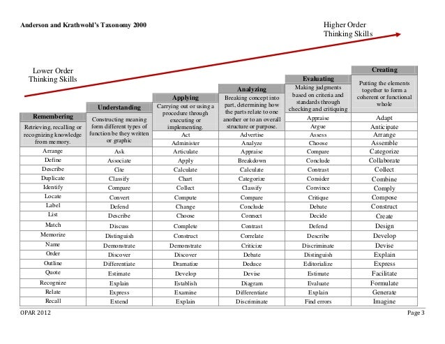 Bloom s taxonomy 1956 pdf writer