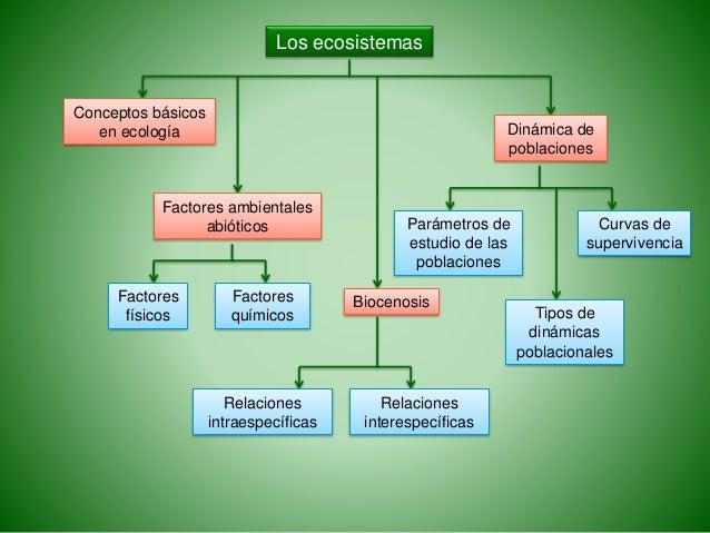 Los ecosistemas Conceptos básicos en ecología Factores físicos Factores químicos Factores ambientales abióticos Biocenosis...