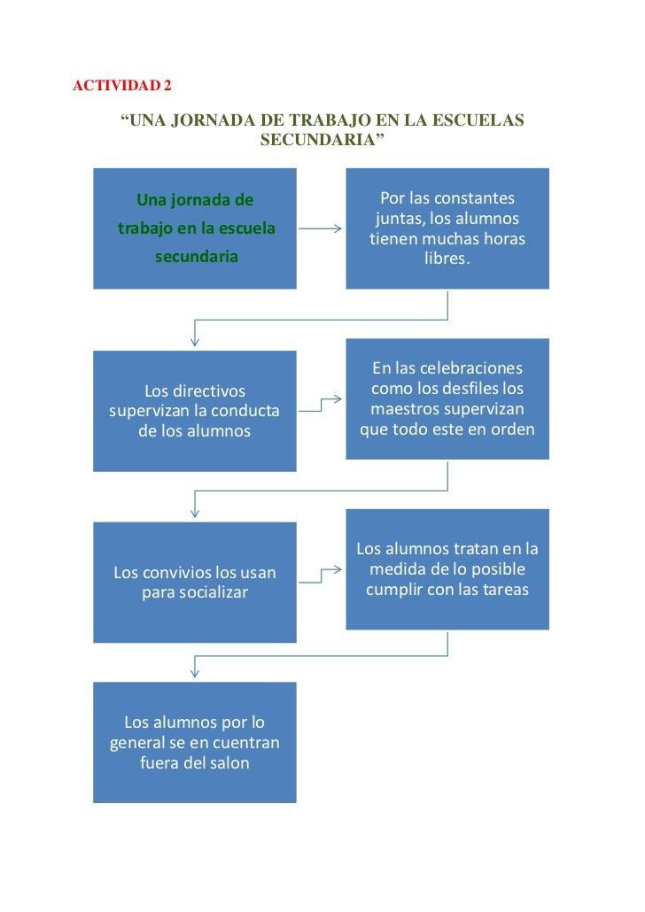 """ACTIVIDAD 2     """"UNA JORNADA DE TRABAJO EN LA ESCUELAS                  SECUNDARIA""""       Una jornada de           Por las..."""