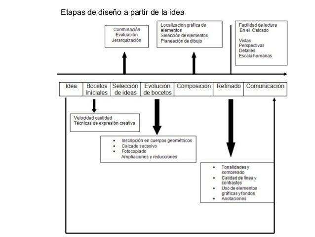 Listas de control Estas listas se emplean con frecuencia durante todo el proceso de concepción para acotar mejor el proble...