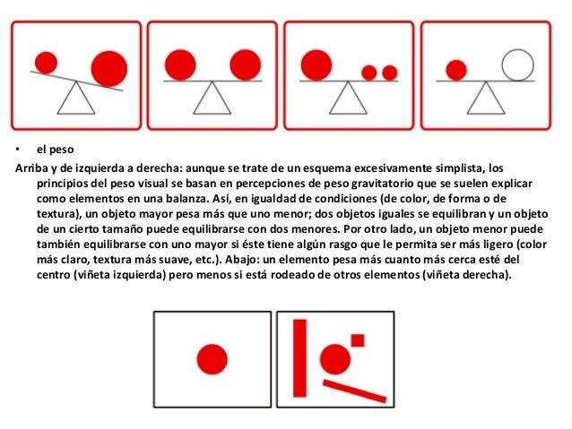 • el peso Arriba y de izquierda a derecha: aunque se trate de un esquema excesivamente simplista, los principios del peso ...