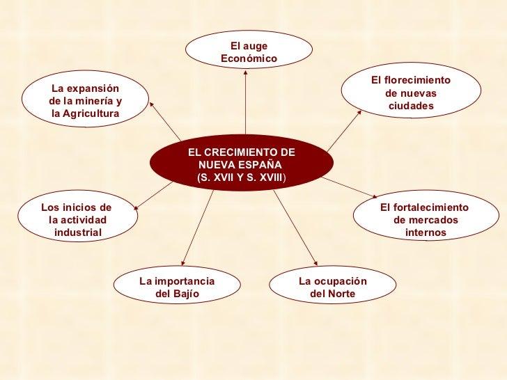 EL CRECIMIENTO DE NUEVA ESPAÑA  (S. XVII Y S. XVIII ) El auge Económico Los inicios de  la actividad industrial La expansi...