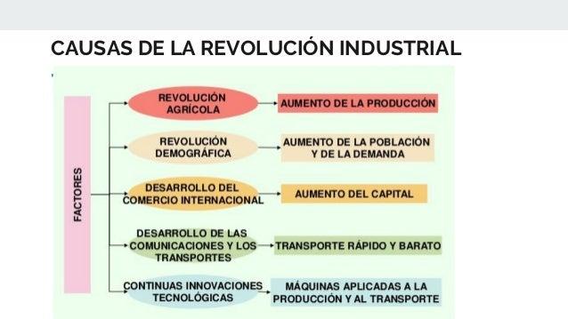 CAUSAS DE LA REVOLUCIÓN INDUSTRIAL