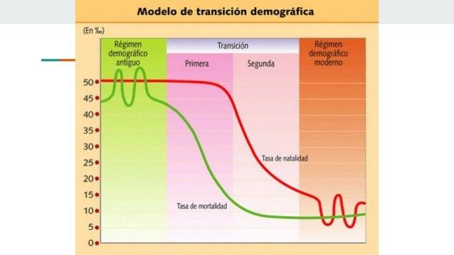Transición demográfica ▫ El elevado crecimiento demográfico que, a su vez, tuvo varias consecuencias: Ø demográficas: el i...