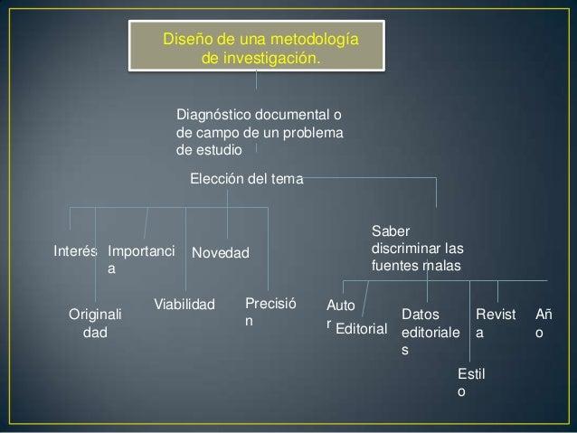 ELECCIÓN DEL TEMA Y EL PROCEDIMIENTOMETODOLÓGICO DE INVESTIGACIÓN.Los proyectos de investigación son una especiede mapas q...